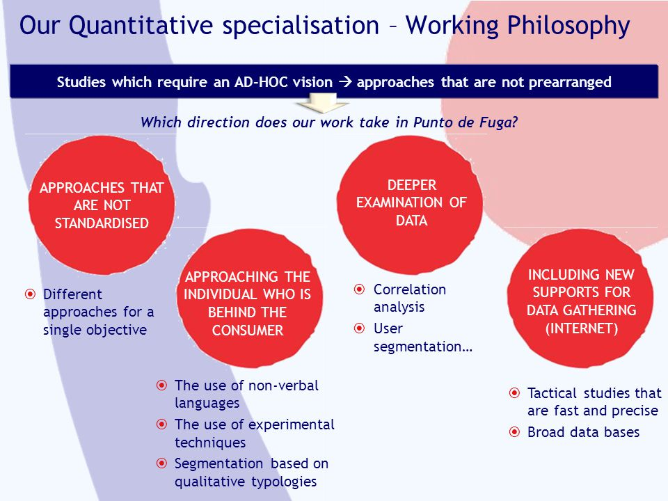 Our Quantitative specialisation – Working Philosophy