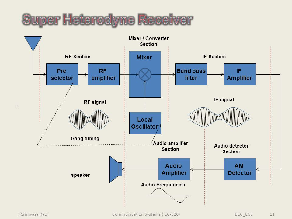 Audio amplifier Section Audio detector Section