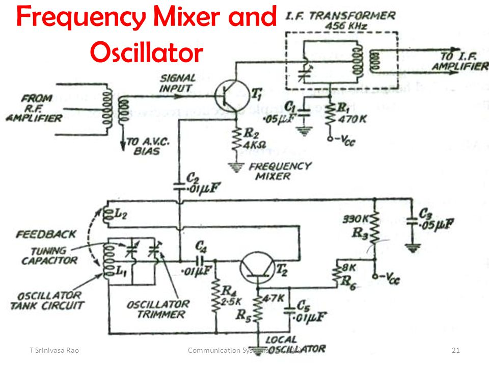 Frequency Mixer and Oscillator