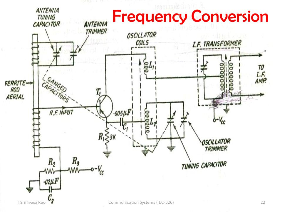 Communication Systems ( EC-326)