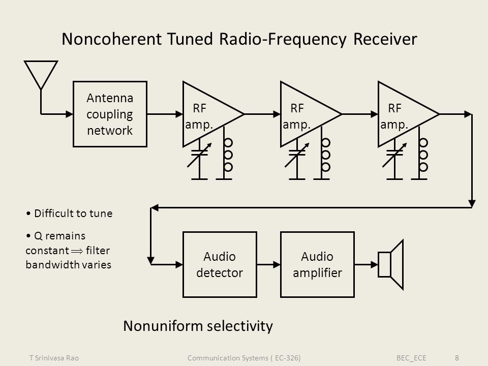 Noncoherent Tuned Radio-Frequency Receiver