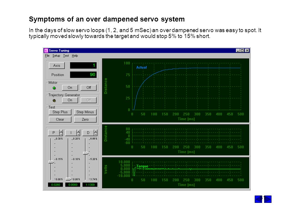 Symptoms of an over dampened servo system