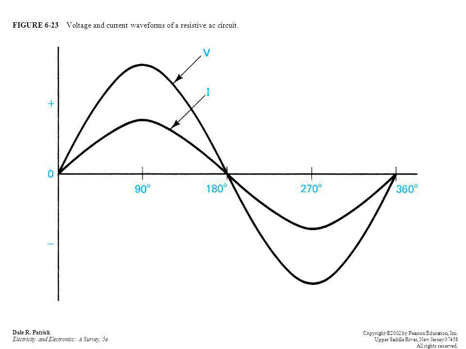 FIGURE 6-23 Voltage and current waveforms of a resistive ac circuit.