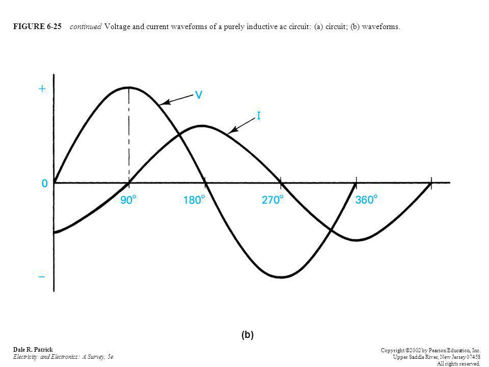 FIGURE 6-25 continued Voltage and current waveforms of a purely inductive ac circuit: (a) circuit; (b) waveforms.
