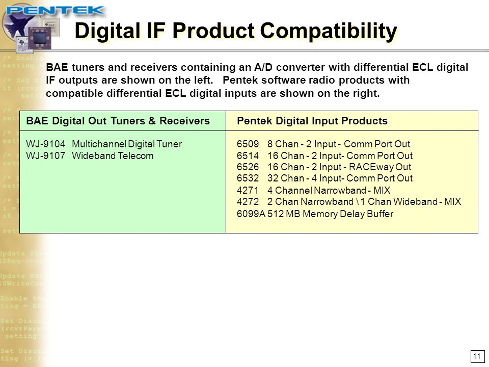 Digital IF Product Compatibility