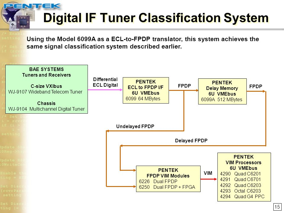 Digital IF Tuner Classification System