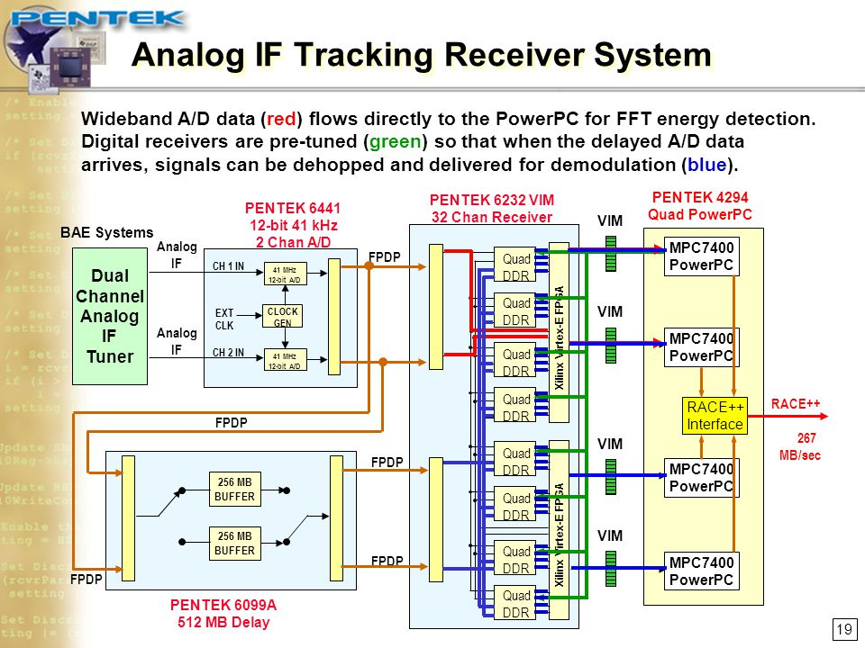 Analog IF Tracking Receiver System