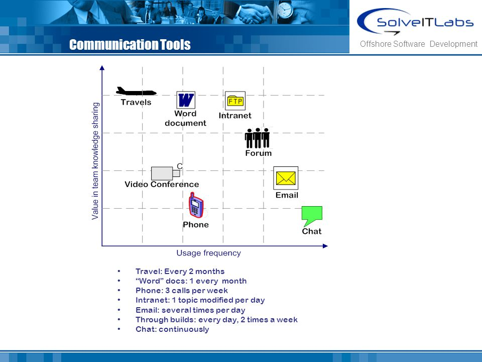 Communication Tools Offshore Software Development