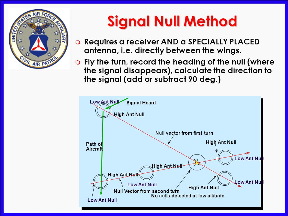 Signal Null Method Requires a receiver AND a SPECIALLY PLACED antenna, i.e. directly between the wings.