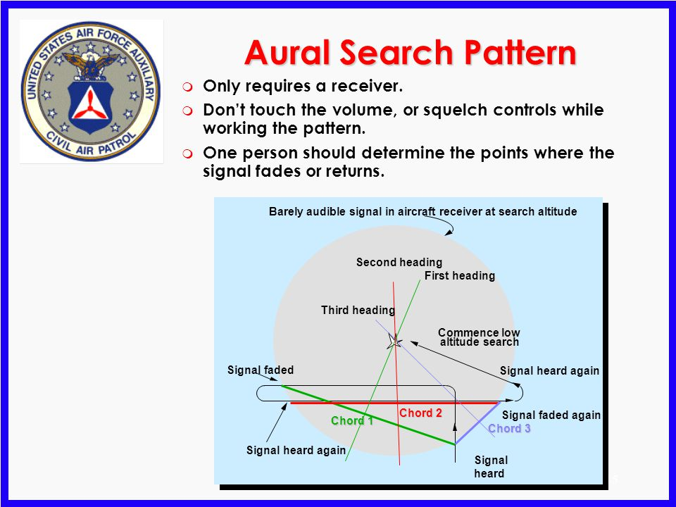 Aural Search Pattern Only requires a receiver.