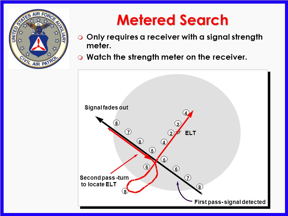 Metered Search Only requires a receiver with a signal strength meter.