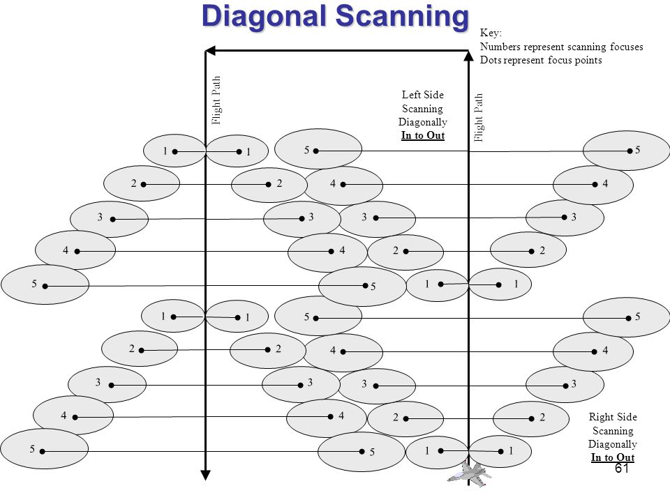 Diagonal Scanning Key: Numbers represent scanning focuses