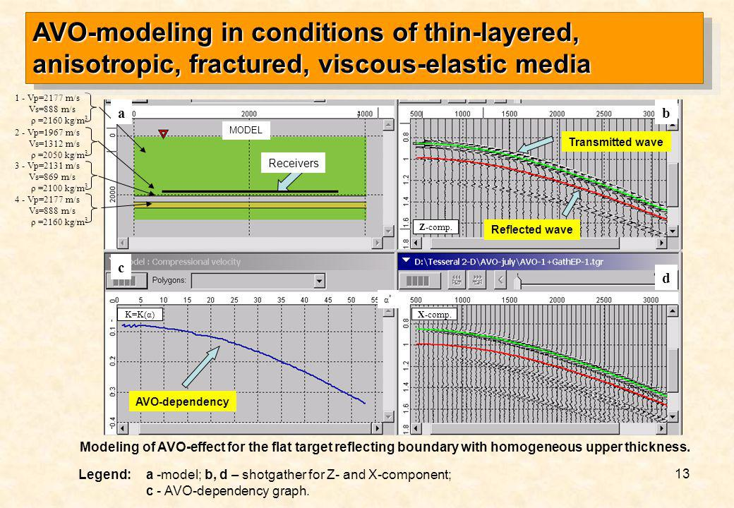 AVO-modeling in conditions of thin-layered, anisotropic, fractured, viscous-elastic media
