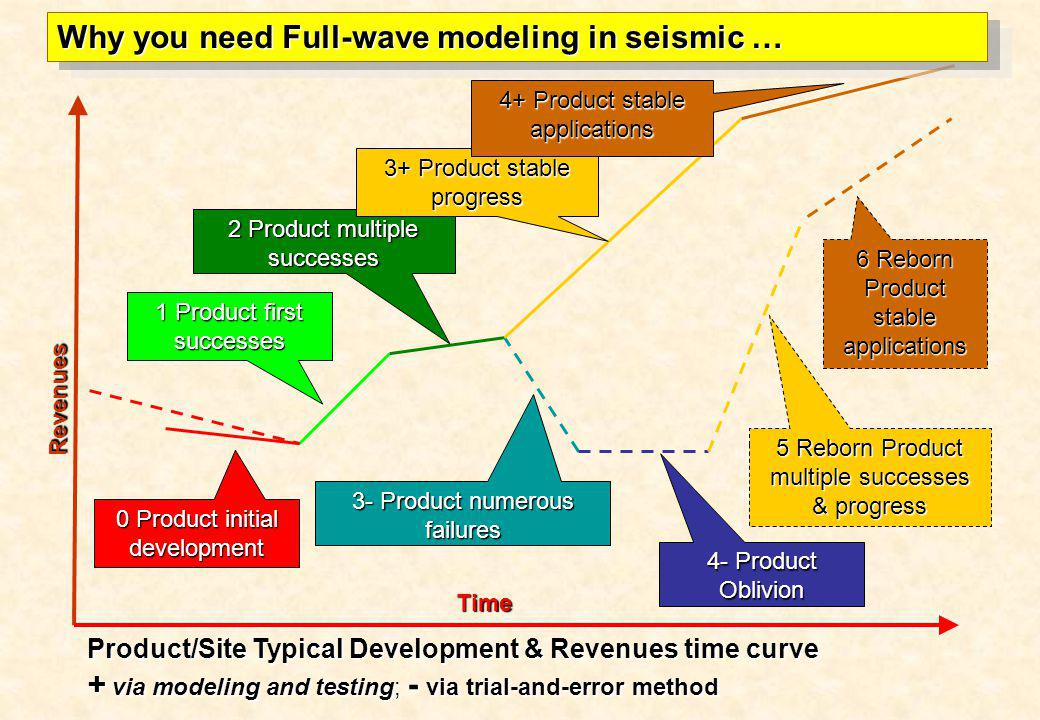 Why you need Full-wave modeling in seismic …