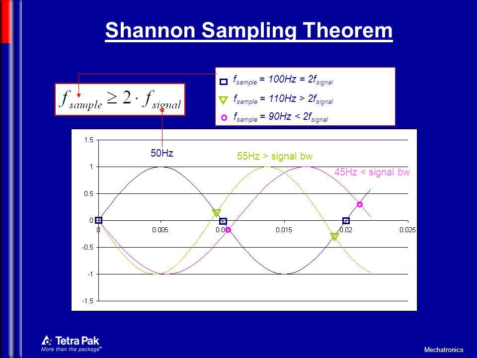 Shannon Sampling Theorem