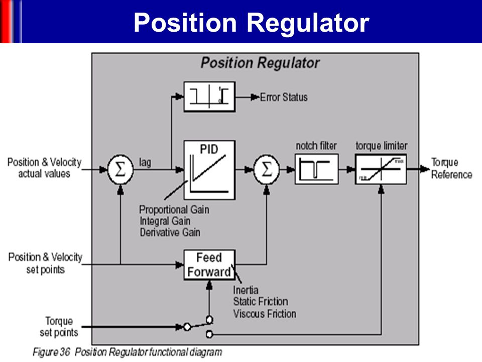 Position Regulator