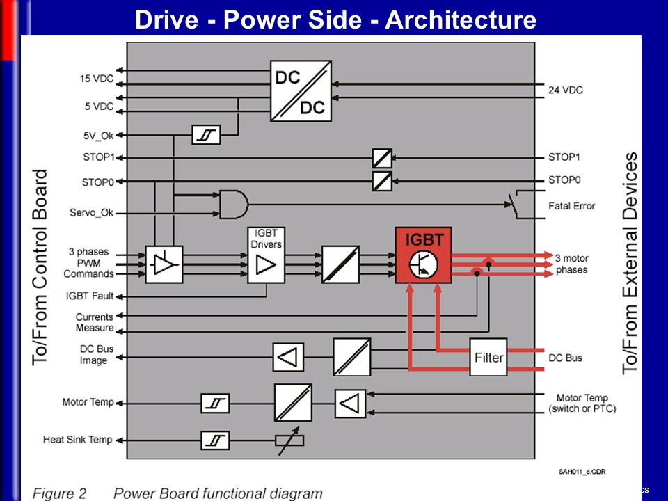Drive - Power Side - Architecture