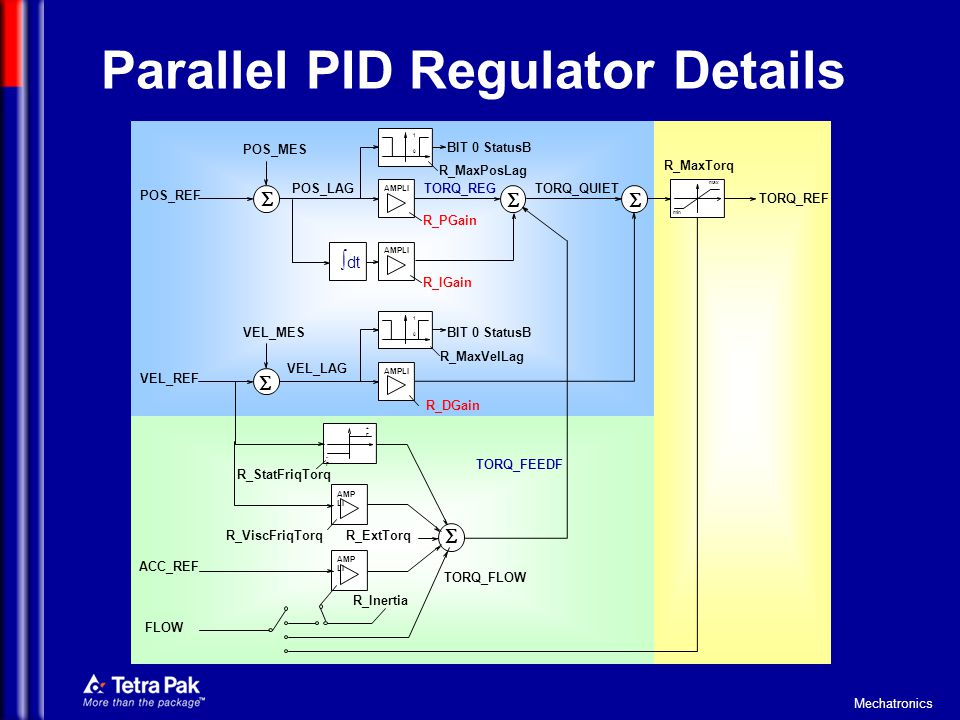 Parallel PID Regulator Details