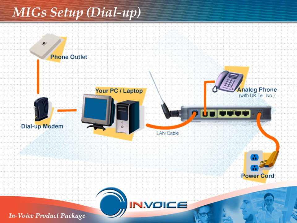 MIGs Setup (Dial-up) In-Voice Product Package