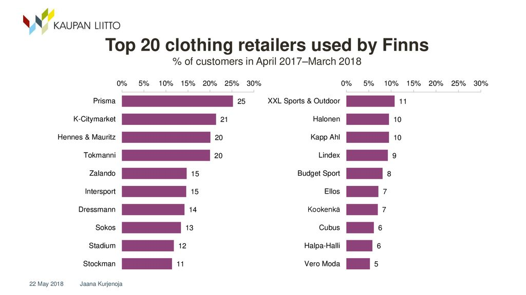 The clothing market and the consumer's path to purchase