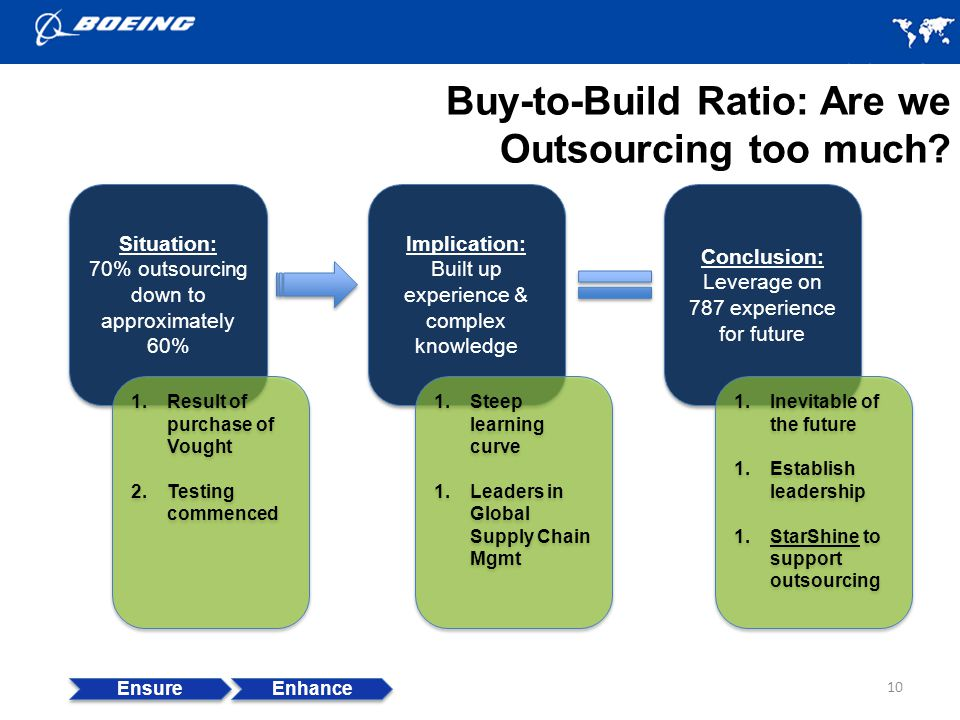 Buy-to-Build Ratio: Are we Outsourcing too much