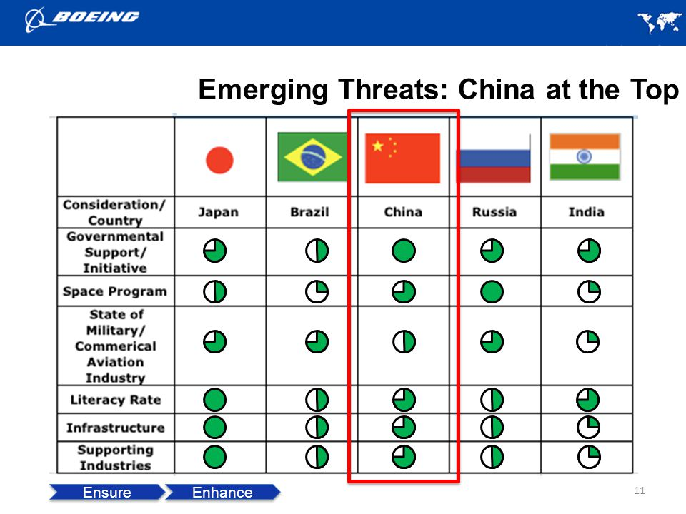 Emerging Threats: China at the Top