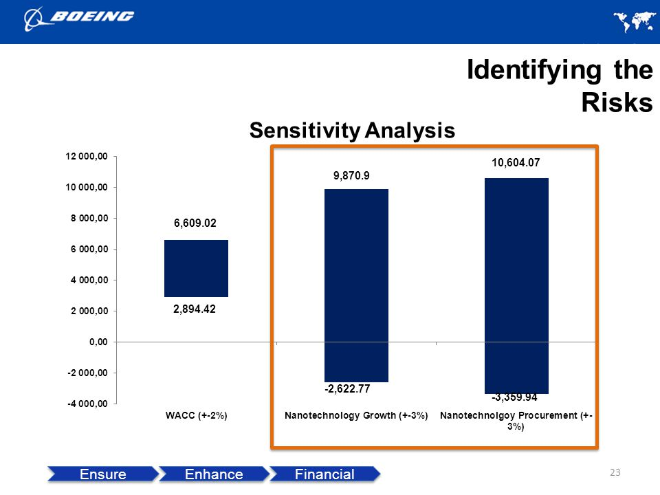 Identifying the Risks Sensitivity Analysis Ensure Enhance Financial