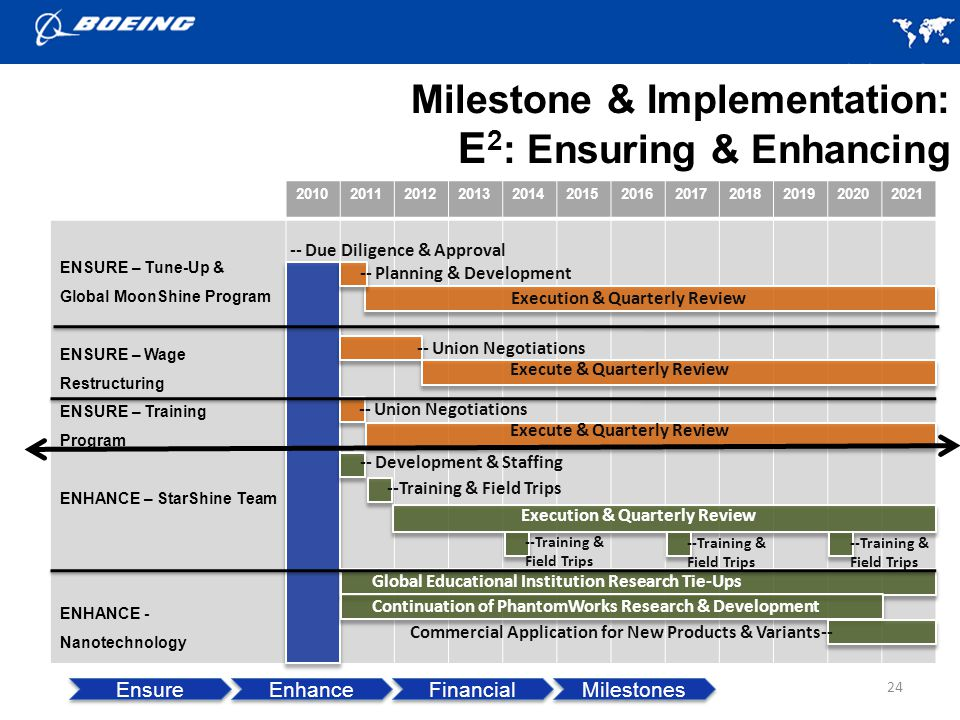 Milestone & Implementation: E2: Ensuring & Enhancing