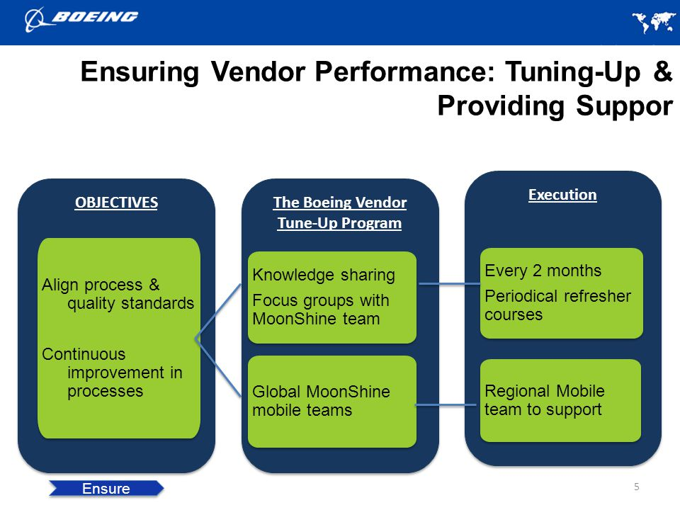 Ensuring Vendor Performance: Tuning-Up & Providing Suppor