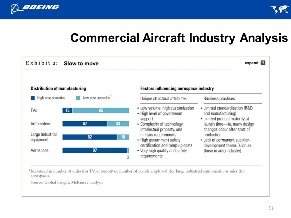 Commercial Aircraft Industry Analysis