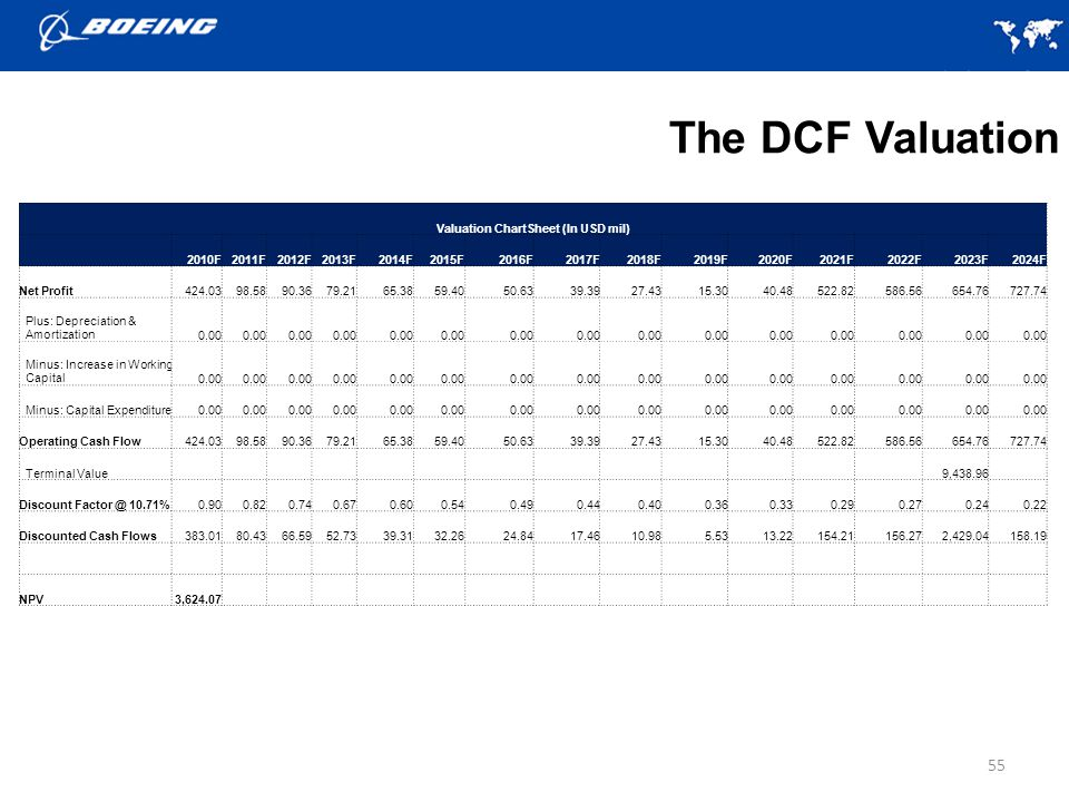 Valuation ChartSheet (In USD mil)