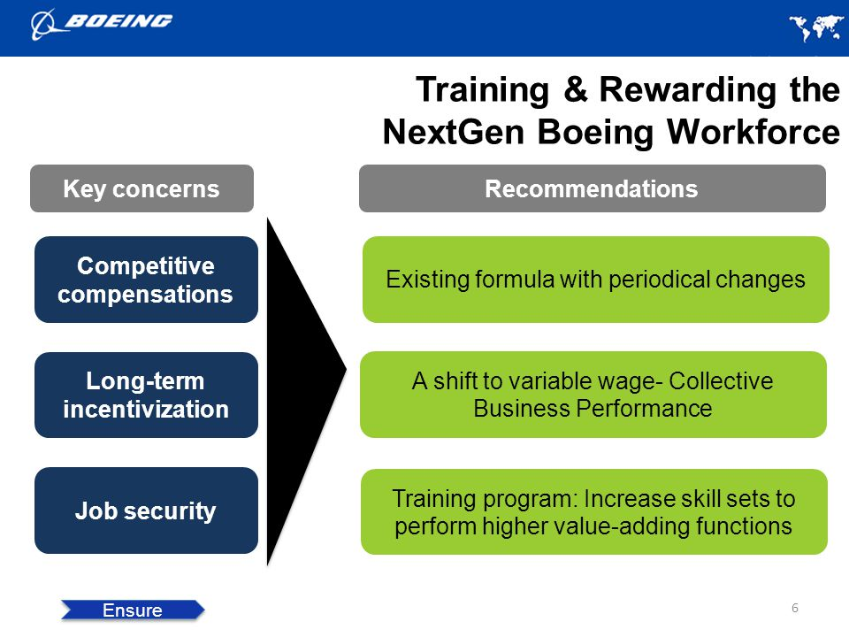 Training & Rewarding the NextGen Boeing Workforce