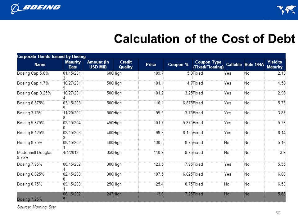Calculation of the Cost of Debt