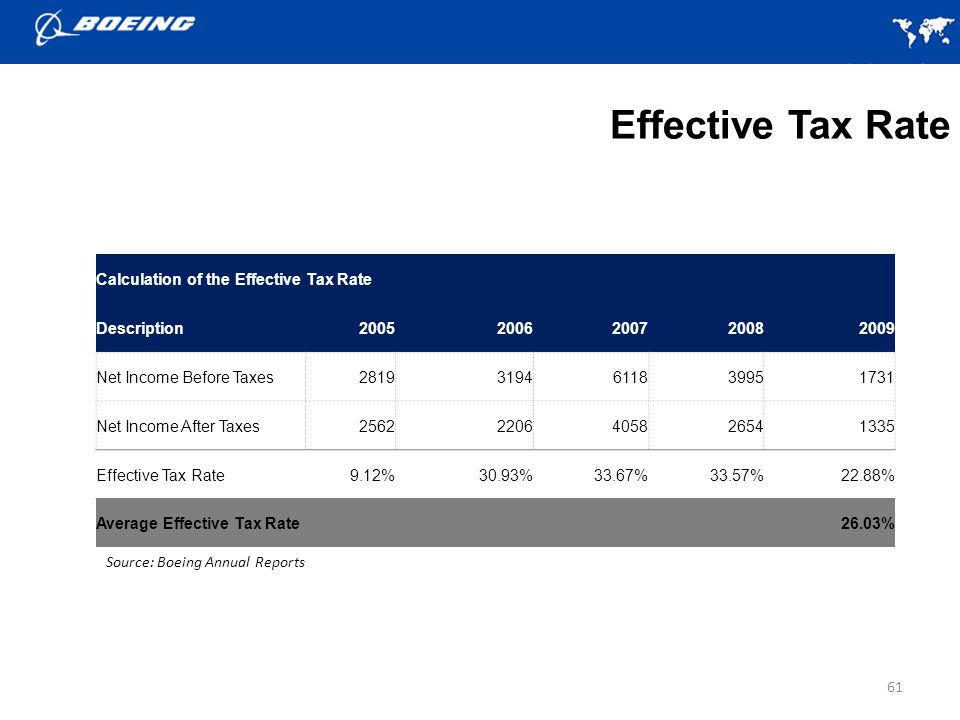 Effective Tax Rate Calculation of the Effective Tax Rate Description
