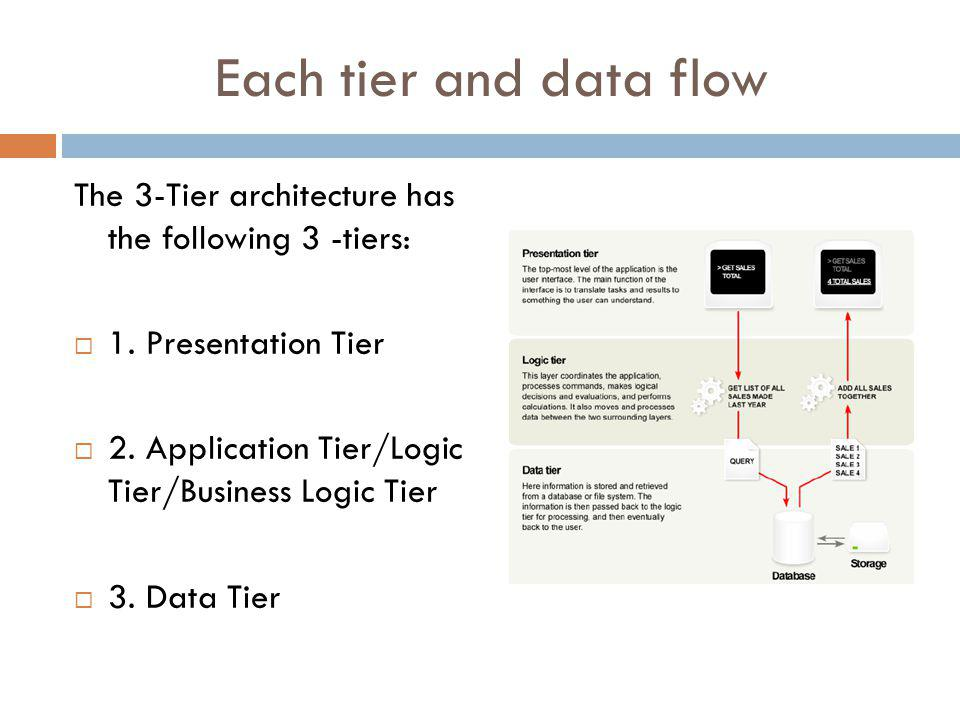 Each tier and data flow The 3-Tier architecture has the following 3 -tiers: 1. Presentation Tier.