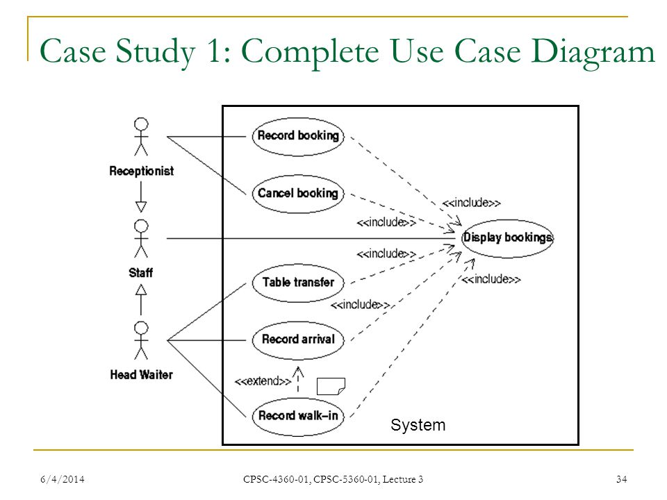 Software engineering cpsc cpsc lecture 3 ppt video online 34 case study 1 complete use case diagram ccuart Image collections
