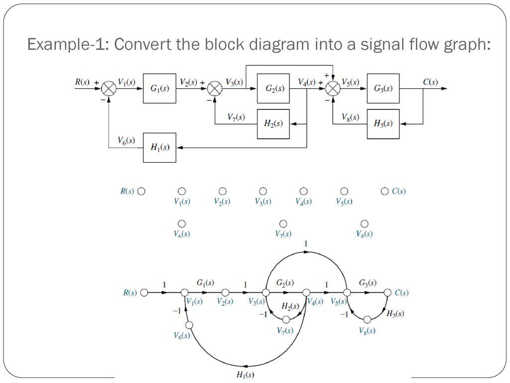 Control Systems (CS) Signal Flow Graphs Abdul Qadir Ansari, PhD - ppt  downloadSlidePlayer