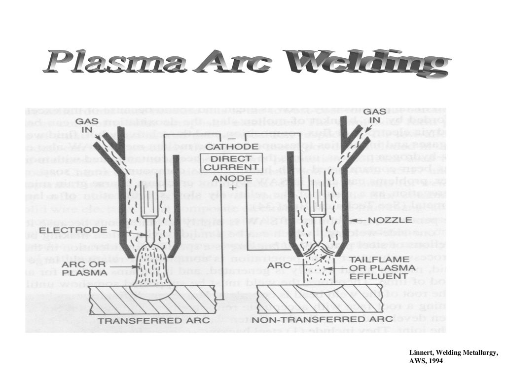 Plasma Arc Welding The Objective Of The Plasma Arc Welding Paw Process Is To Increase The Energy Level Of The Arc Plasma In A Controlled Manner This Ppt Download