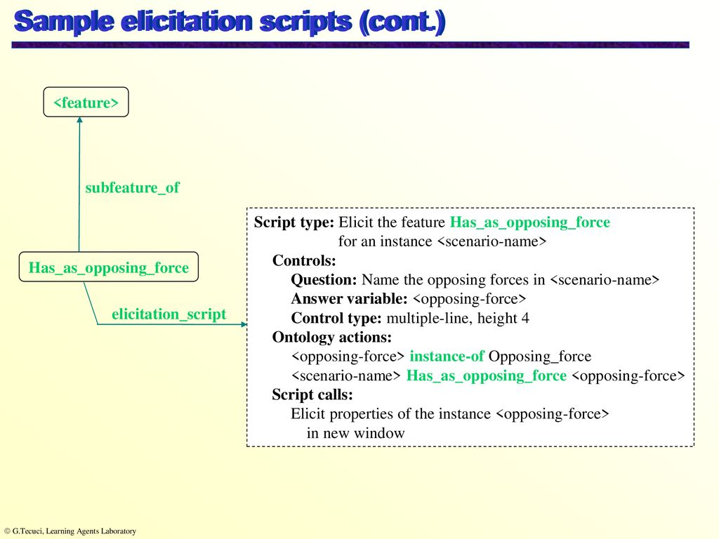 Sample elicitation scripts Execution of the elicitation