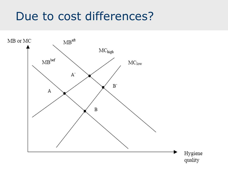 Due to cost differences