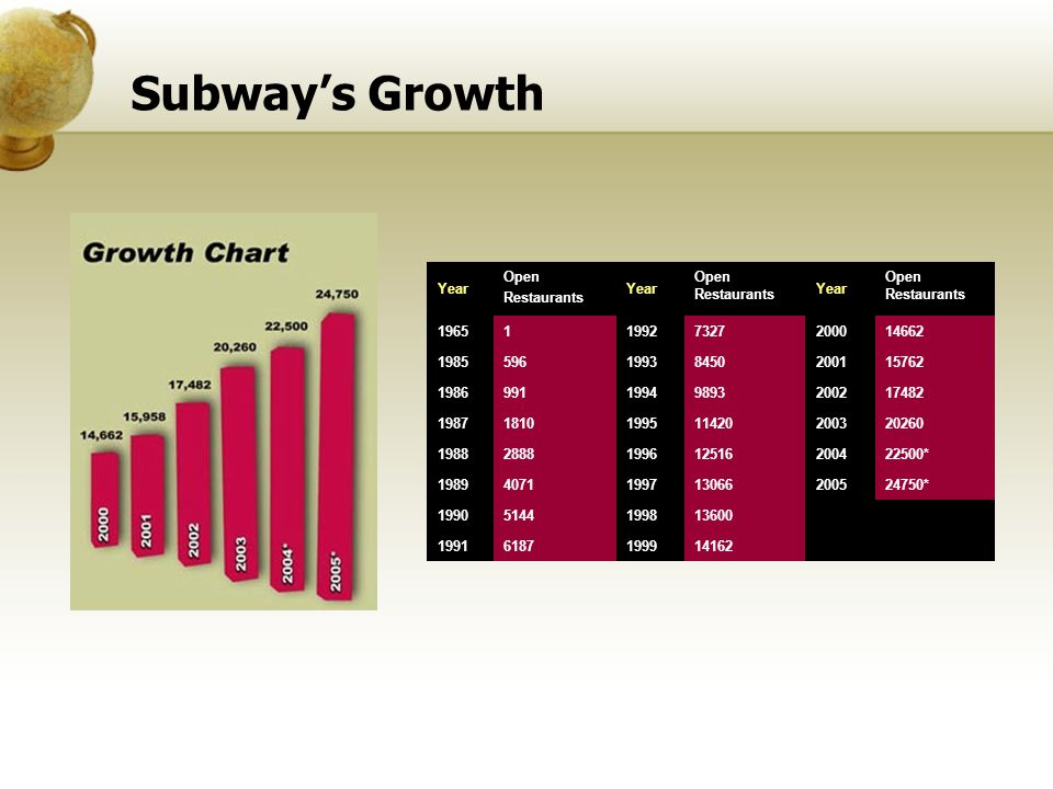 Subway's Growth Year. Open Restaurants Open Restaurants. 1965. 1. 1992. 7327. 2000. 14662.