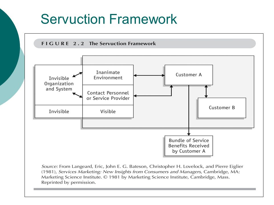 what is servuction model