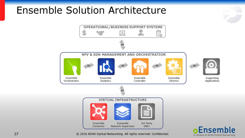 Network Virtualization Simplified - ppt download