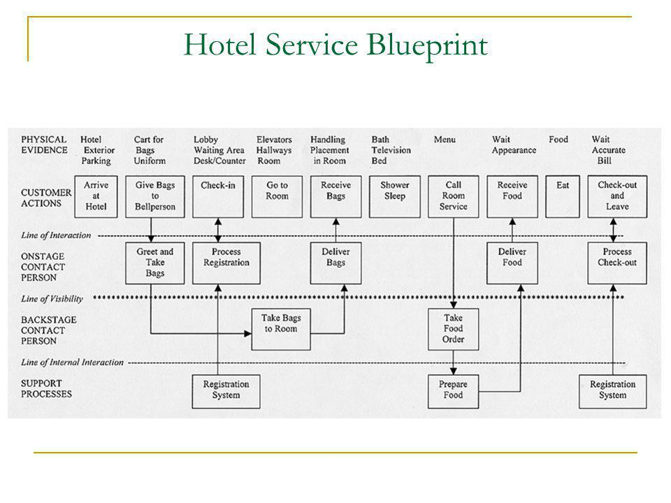 Service strategy new service development and technology in 13 hotel service blueprint malvernweather Image collections