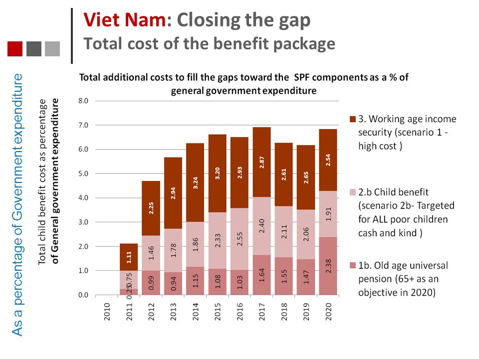 Viet Nam: Closing the gap Total cost of the benefit package