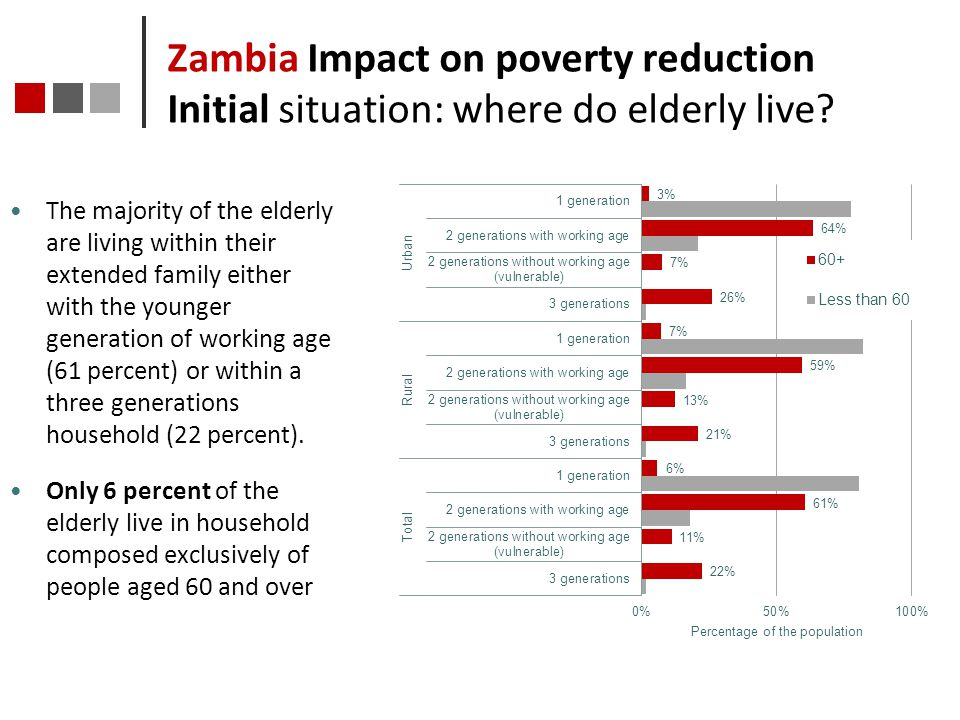 Zambia Impact on poverty reduction Initial situation: where do elderly live