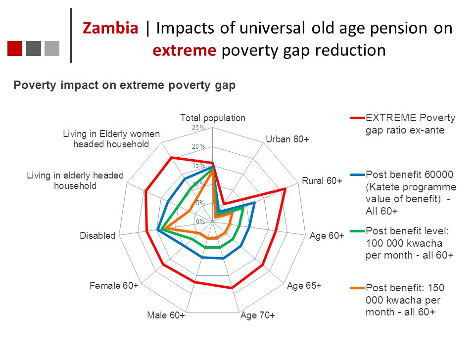 Zambia | Impacts of universal old age pension on