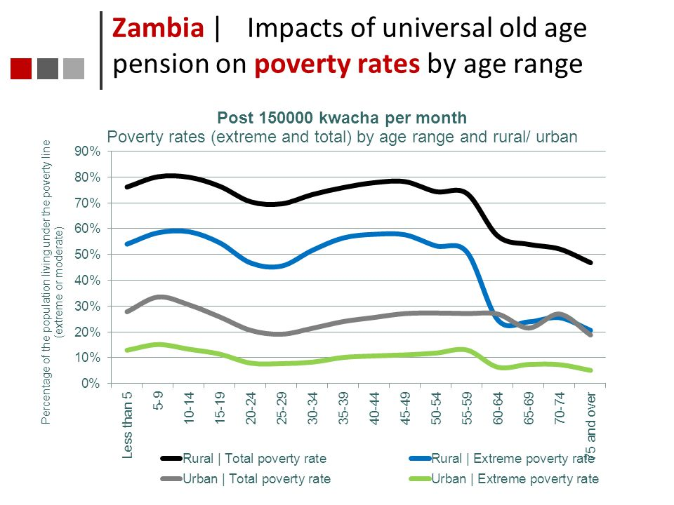 Zambia | Impacts of universal old age pension on poverty rates by age range