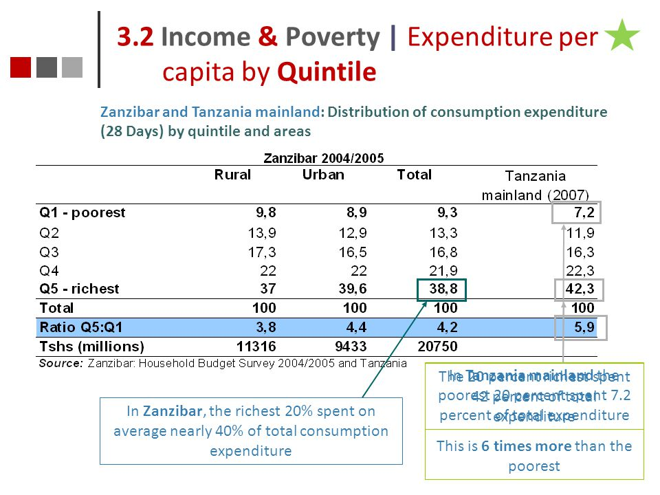 3.2 Income & Poverty | Expenditure per capita by Quintile