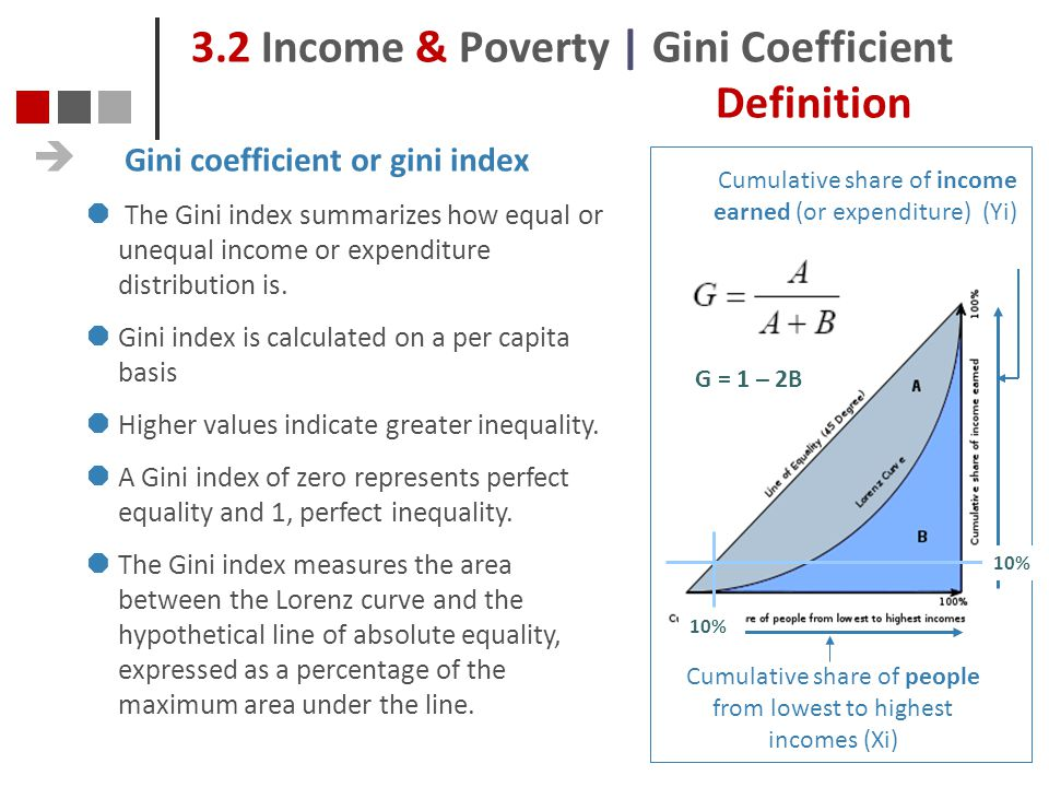 3.2 Income & Poverty | Gini Coefficient Definition
